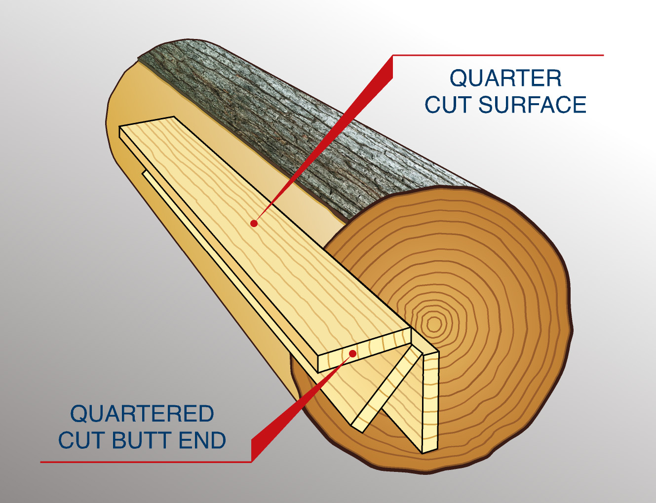 Quartered cut - Cross grain edgebanding